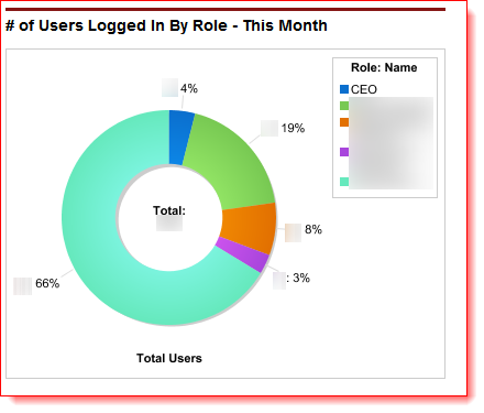 total users chart